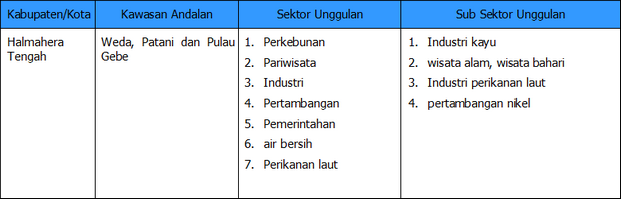 Halmahera Tengah Bkpm Provinsi Maluku Utara